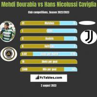 Mehdi Bourabia vs Hans Nicolussi Caviglia h2h player stats