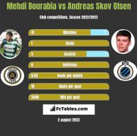 Mehdi Bourabia vs Andreas Skov Olsen h2h player stats