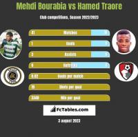 Mehdi Bourabia vs Hamed Traore h2h player stats