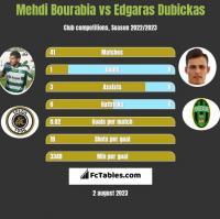 Mehdi Bourabia vs Edgaras Dubickas h2h player stats