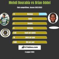 Mehdi Bourabia vs Brian Oddei h2h player stats