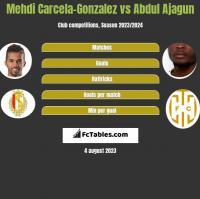 Mehdi Carcela-Gonzalez vs Abdul Ajagun h2h player stats