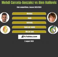 Mehdi Carcela-Gonzalez vs Alen Halilovic h2h player stats