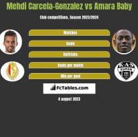 Mehdi Carcela-Gonzalez vs Amara Baby h2h player stats