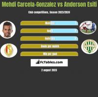 Mehdi Carcela-Gonzalez vs Anderson Esiti h2h player stats