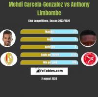 Mehdi Carcela-Gonzalez vs Anthony Limbombe h2h player stats