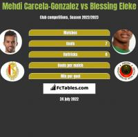Mehdi Carcela-Gonzalez vs Blessing Eleke h2h player stats