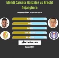 Mehdi Carcela-Gonzalez vs Brecht Dejaeghere h2h player stats
