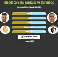 Mehdi Carcela-Gonzalez vs Carlinhos h2h player stats