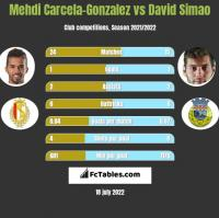 Mehdi Carcela-Gonzalez vs David Simao h2h player stats