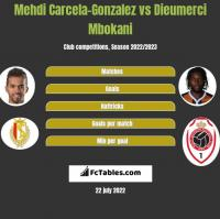 Mehdi Carcela-Gonzalez vs Dieumerci Mbokani h2h player stats