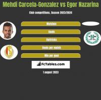 Mehdi Carcela-Gonzalez vs Egor Nazarina h2h player stats