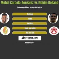 Mehdi Carcela-Gonzalez vs Elohim Rolland h2h player stats