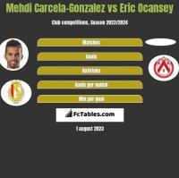 Mehdi Carcela-Gonzalez vs Eric Ocansey h2h player stats