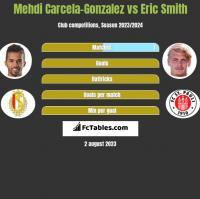 Mehdi Carcela-Gonzalez vs Eric Smith h2h player stats