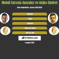 Mehdi Carcela-Gonzalez vs Gojko Cimirot h2h player stats