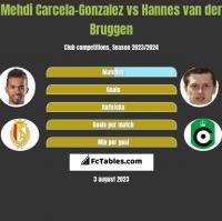 Mehdi Carcela-Gonzalez vs Hannes van der Bruggen h2h player stats