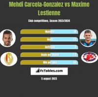 Mehdi Carcela-Gonzalez vs Maxime Lestienne h2h player stats