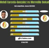 Mehdi Carcela-Gonzalez vs Merveille Bokadi h2h player stats