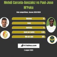 Mehdi Carcela-Gonzalez vs Paul-Jose M'Poku h2h player stats