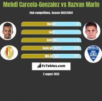 Mehdi Carcela-Gonzalez vs Razvan Marin h2h player stats