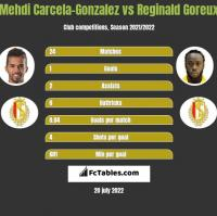 Mehdi Carcela-Gonzalez vs Reginald Goreux h2h player stats