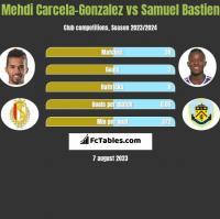 Mehdi Carcela-Gonzalez vs Samuel Bastien h2h player stats