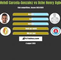 Mehdi Carcela-Gonzalez vs Uche Henry Agbo h2h player stats