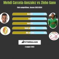 Mehdi Carcela-Gonzalez vs Zinho Gano h2h player stats