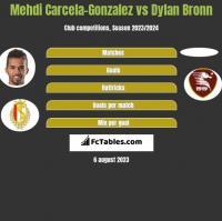 Mehdi Carcela-Gonzalez vs Dylan Bronn h2h player stats