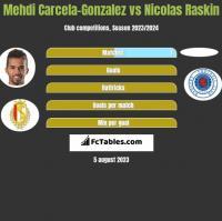Mehdi Carcela-Gonzalez vs Nicolas Raskin h2h player stats