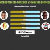 Mehdi Carcela-Gonzalez vs Moussa Djenepo h2h player stats