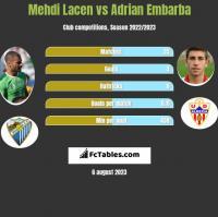 Mehdi Lacen vs Adrian Embarba h2h player stats