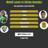 Mehdi Lacen vs Adrian Gonzalez h2h player stats