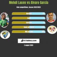 Mehdi Lacen vs Alvaro Garcia h2h player stats