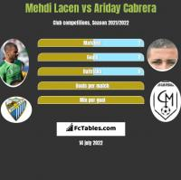 Mehdi Lacen vs Ariday Cabrera h2h player stats