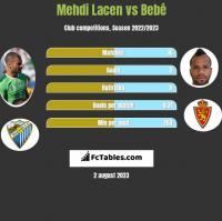 Mehdi Lacen vs Bebé h2h player stats