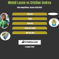 Mehdi Lacen vs Cristian Cedres h2h player stats