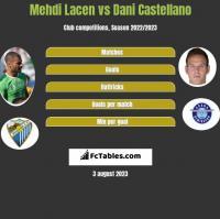 Mehdi Lacen vs Dani Castellano h2h player stats
