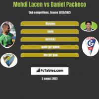 Mehdi Lacen vs Daniel Pacheco h2h player stats