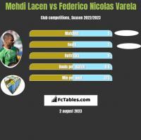 Mehdi Lacen vs Federico Nicolas Varela h2h player stats
