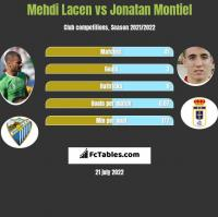 Mehdi Lacen vs Jonatan Montiel h2h player stats