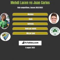 Mehdi Lacen vs Juan Carlos h2h player stats