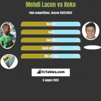 Mehdi Lacen vs Keko h2h player stats