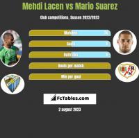 Mehdi Lacen vs Mario Suarez h2h player stats