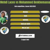 Mehdi Lacen vs Mohammed Benkhemassa h2h player stats