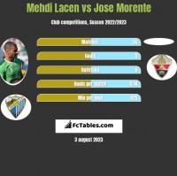 Mehdi Lacen vs Jose Morente h2h player stats