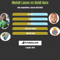 Mehdi Lacen vs Keidi Bare h2h player stats