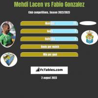 Mehdi Lacen vs Fabio Gonzalez h2h player stats