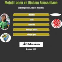 Mehdi Lacen vs Hicham Boussefiane h2h player stats
